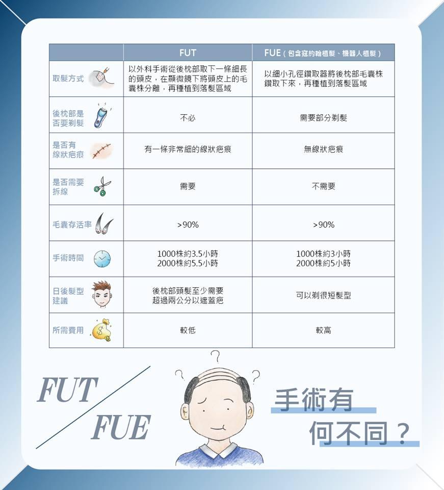 FUT植髮FUE植髮兩種手術方式比較